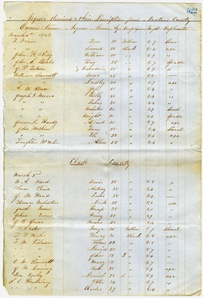 List of Negroes employed on fortifications near Columbus, Miss., 1863, page one. Series 608 (MDAH)